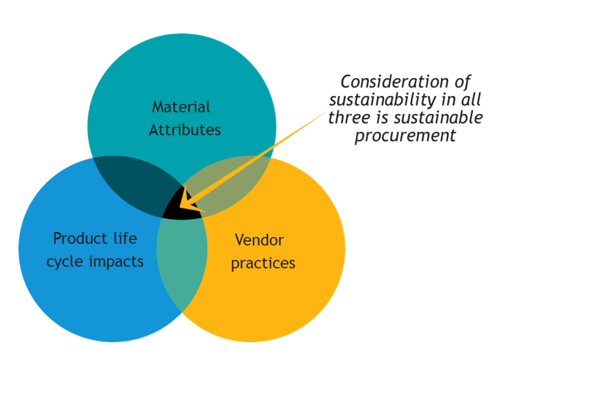 Ven Diagram of Sustainable Procurement